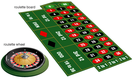 Showing the Numbers on a Roulette Wheel